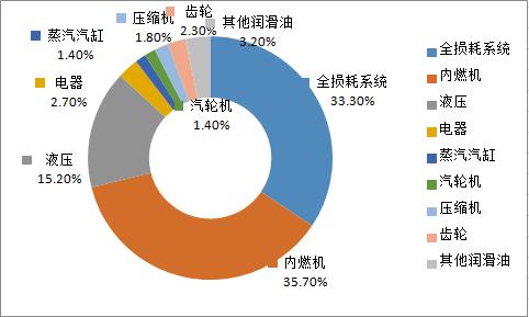 在中国的润滑油用油市场结构中