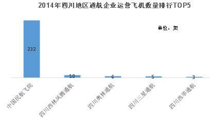 2014年四川地区通航企业运营飞机数量排行top5