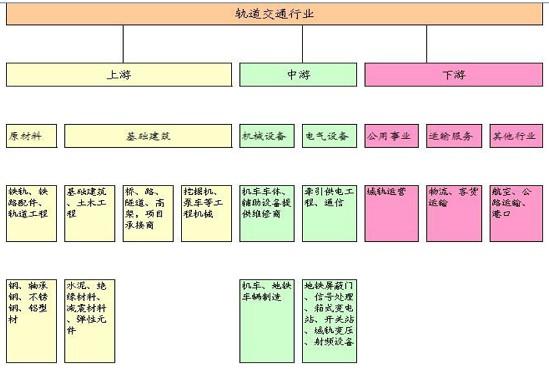 2015年中国轨道交通装备行业发展现状