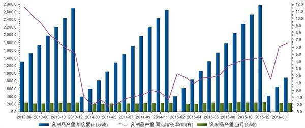乳制品产量统计-华夏经纬市场调查公司
