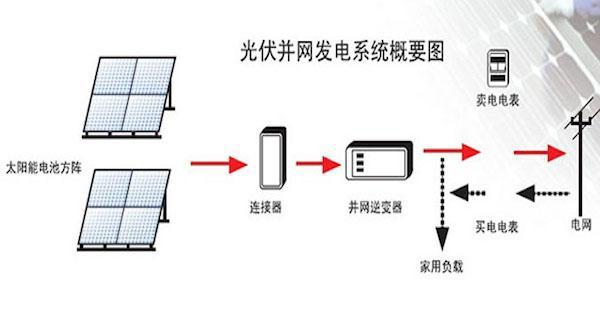 安装双向电表的原因是由于光伏发出