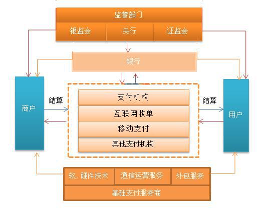 第三方支付产业链剖析