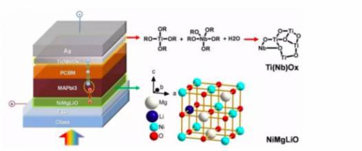 钙钛矿太阳能电池效率创新高