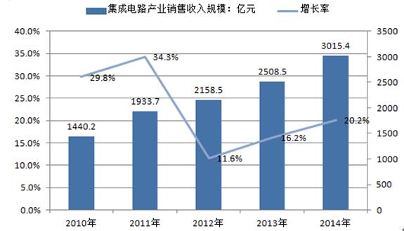 《中国集成电路行业研究成果》显示,2016年10月集成电路产量120亿块,当月同比增长34%。    目前我国集成电路市场规模占全球60%,但自给率仅为27%,材料设备和封测等环节进口替代空间巨大。在国家集成电路产业大基金等的推动下,集成电路板块今年以来保持了较强的走势。   集成电路产业快速发展的前景较为明确,集成电路设计、制造、封装、测试全产业链都呈现向上的发展势头。当前无论是政策还是资金,加码的主要方向仍在制造环节。预计未来国内集成电路先进生产线将持续上马。