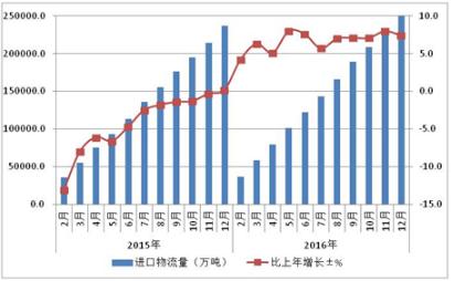2017中国物流行业分析 物流市场现状行业发展趋势预测分析