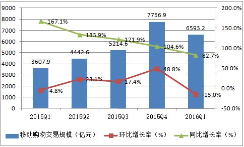 2017上半年中国网络购物市场现状未来发展趋