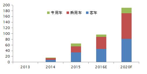 新能源汽车近几年迅速的发展同时带动了上游行业的发展,对于新能源汽车电机市场发展随着近几年市场需求猛增的形势,新能源电机市场呈现高速发展态势。   据灵核网2017年《2017-2022年中国新能源汽车电机行业现状及投资前景预测分析报告》数据显示,2016年中国新能源汽车用电机市场规模约97亿,预测截至到2020年新能源汽车电机市场空间将会突破190亿元。   未来几年我国新能源汽车的产销量市场增速将于客车市场增速态势,乘用车电机比例会呈现上升趋势,预测2020年新能源乘用车电机占比达47.