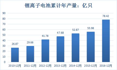 2016年,平稳上升,2017年,新能源汽车产量79.