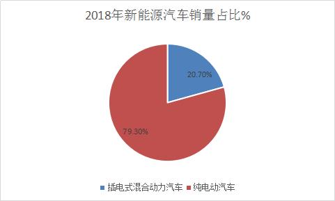 2018年中国汽车行业市场行情分析与新能源汽车市场需求分析预测报告