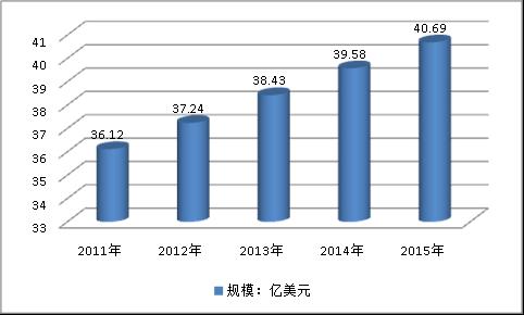 全球热熔胶行业现状及市场发展研究分析
